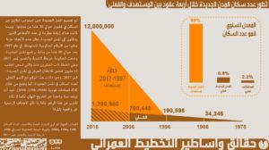 شكل 13 عدد السكان المستهدف والفعلي في المدن الجديدة