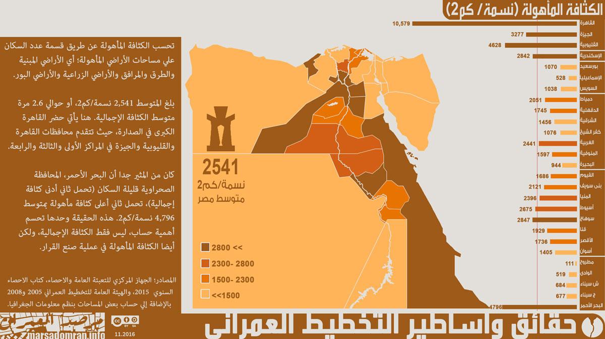 شكل 3؛ الكثافة المأهولة لكل محافظة