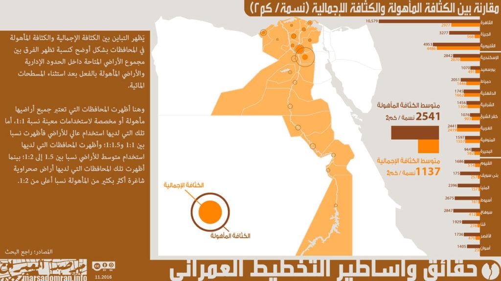 شكل 4؛ نسبة المناطق الإجمالية إلى المأهولة حسب كل محافظة