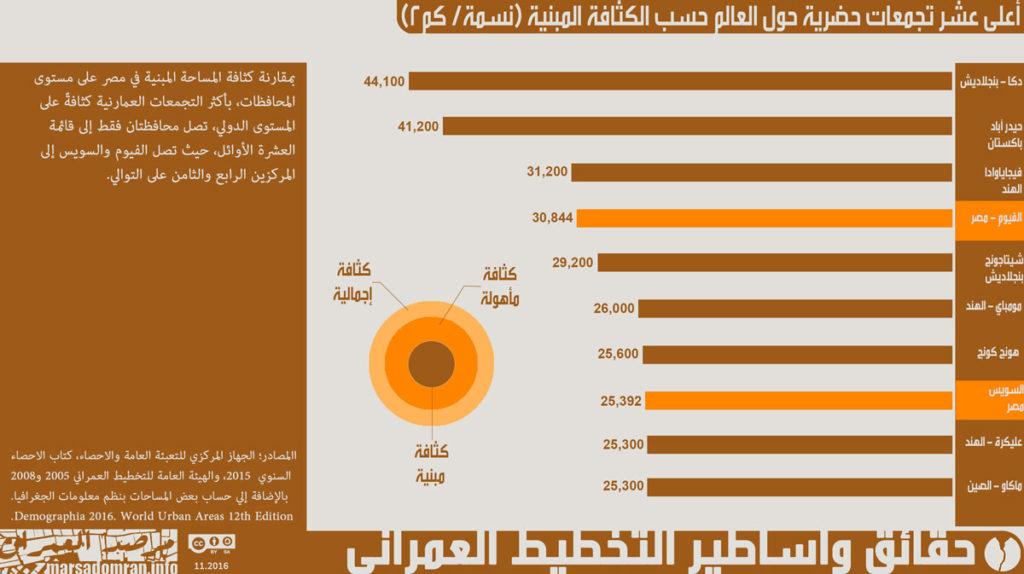 شكل 6؛ مقارنه الكثافة المبنية للمراكز الحضارية حول العالم بالمحافظات في مصر