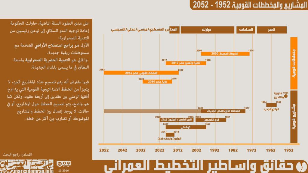 شكل 7؛ المشاريع والخطط القومية