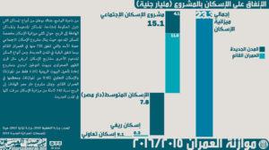 الشكل رقم 13: الإنفاق على قطاع الإسكان حسب المشروع